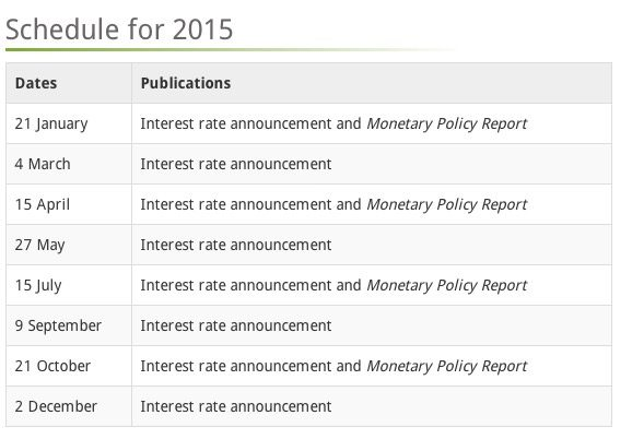 2015 Bank of Canada Rate Schedule